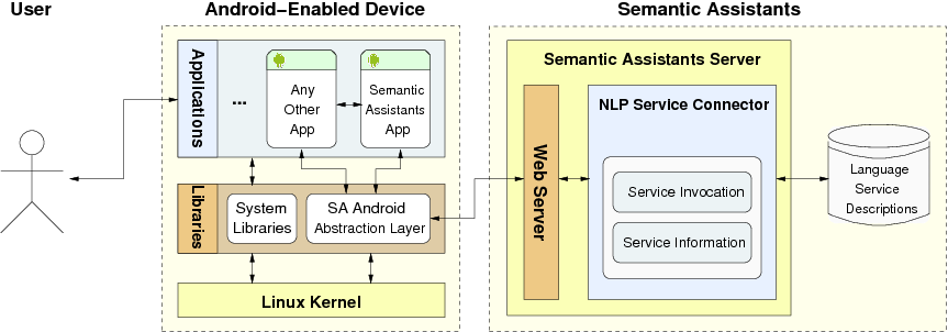 Semantic Assistants Android-NLP Integration Architecture