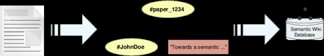 Transforming scientific literature into semantic triples