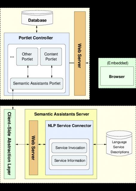 The Semantic Assistants-Liferay Integration Architecture