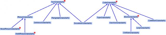 Granularity Ontology