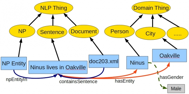 A Representation of the Exported Domain and NLP Ontologies