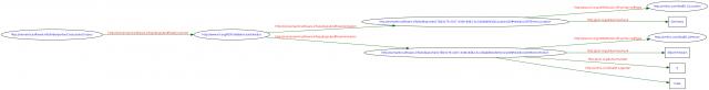 LODeXporter example graph