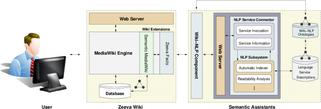 A high-level overview of the Zeeva system architecture