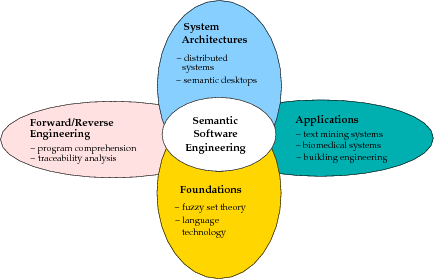 Research areas of the Semantic Software Lab